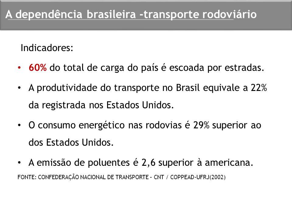 A dependência brasileira -transporte rodoviário