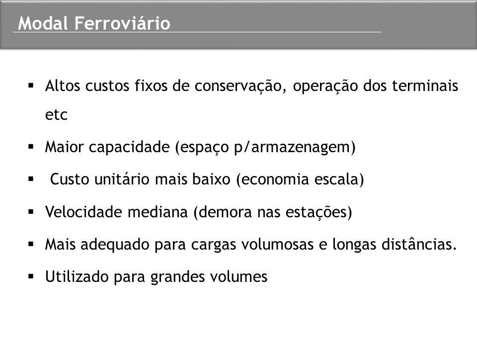 Modal Ferroviário Altos custos fixos de conservação, operação dos terminais etc. Maior capacidade (espaço p/armazenagem)