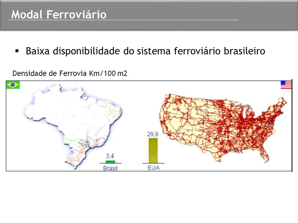 Modal Ferroviário Baixa disponibilidade do sistema ferroviário brasileiro.