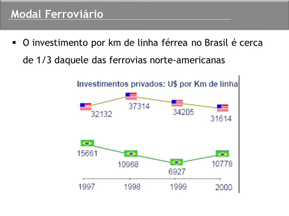 Modal Ferroviário O investimento por km de linha férrea no Brasil é cerca de 1/3 daquele das ferrovias norte-americanas.