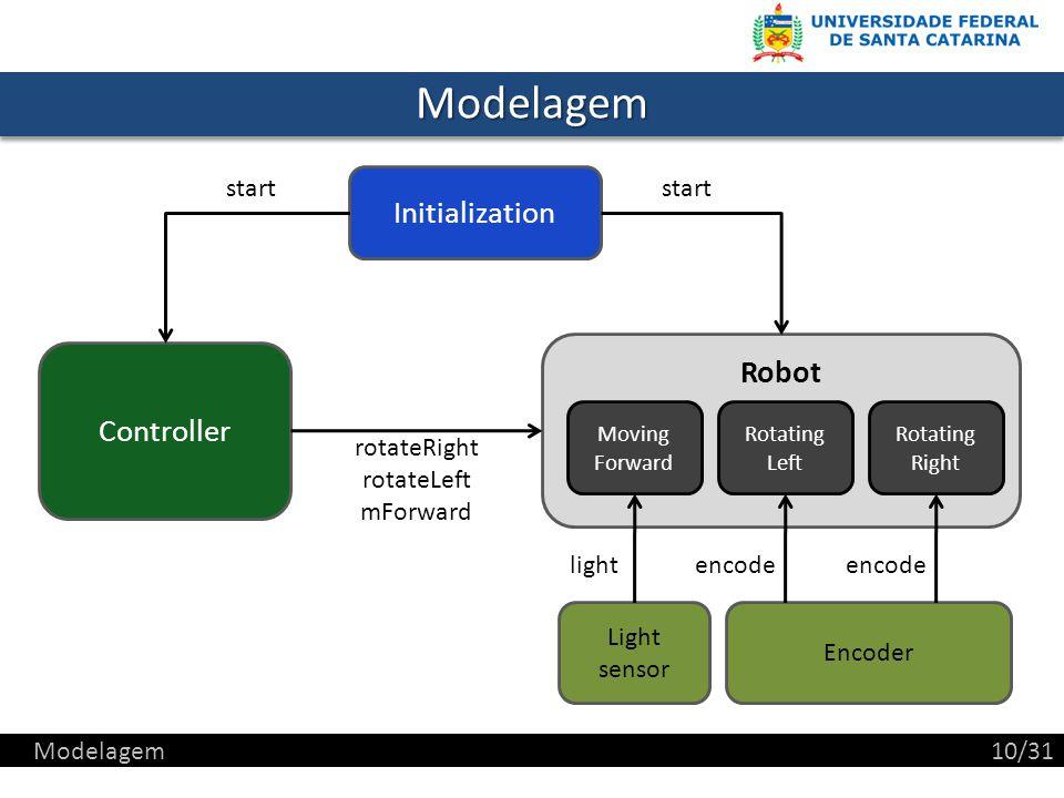 Modelagem Initialization Robot Controller start start rotateRight
