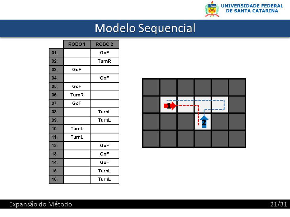 Modelo Sequencial 1 2 Expansão do Método 21/31 ROBÔ 1 ROBÔ 2 01. GoF