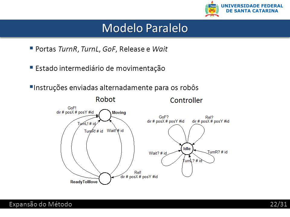 Modelo Paralelo Portas TurnR, TurnL, GoF, Release e Wait