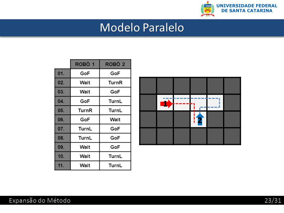 Modelo Paralelo 1 2 Expansão do Método 23/31 ROBÔ 1 ROBÔ 2 01. GoF 02.