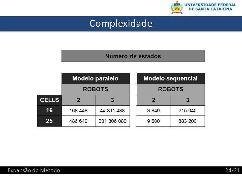 Complexidade Número de estados Modelo paralelo Modelo sequencial