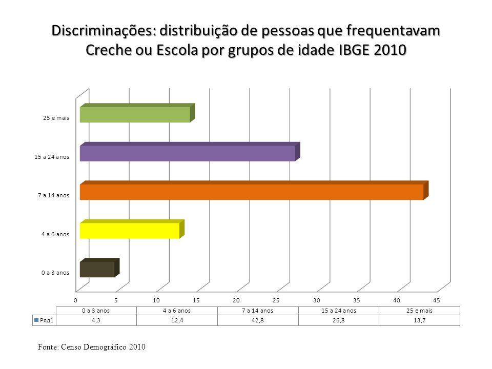 Discriminações: distribuição de pessoas que frequentavam Creche ou Escola por grupos de idade IBGE 2010