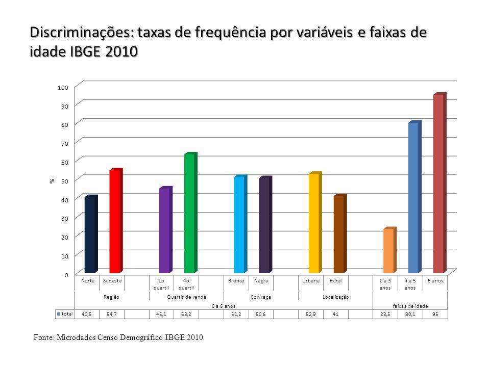 Discriminações: taxas de frequência por variáveis e faixas de idade IBGE 2010