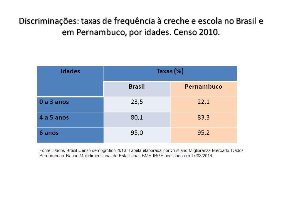 Discriminações: taxas de frequência à creche e escola no Brasil e em Pernambuco, por idades. Censo 2010.