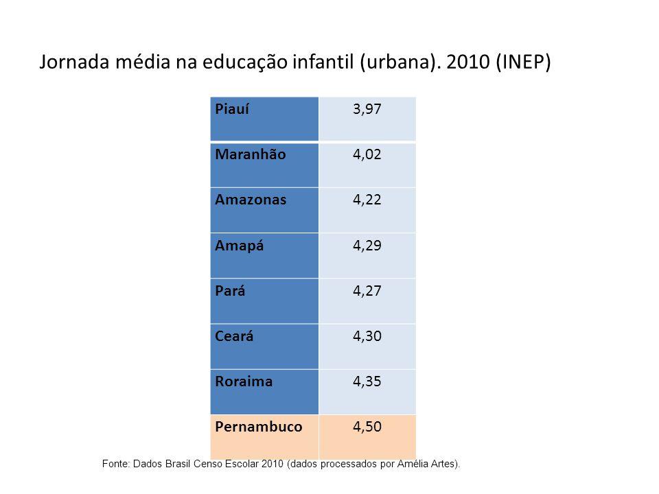 Jornada média na educação infantil (urbana). 2010 (INEP)