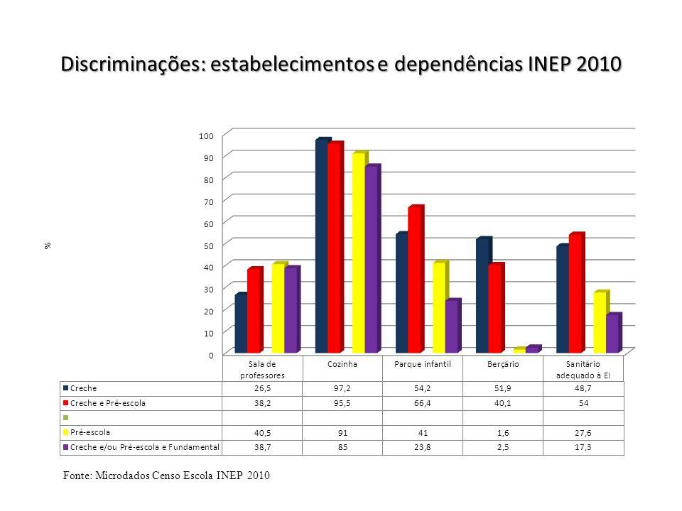 Discriminações: estabelecimentos e dependências INEP 2010
