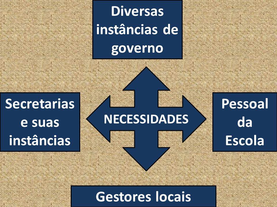 Diversas instâncias de governo Secretarias e suas instâncias