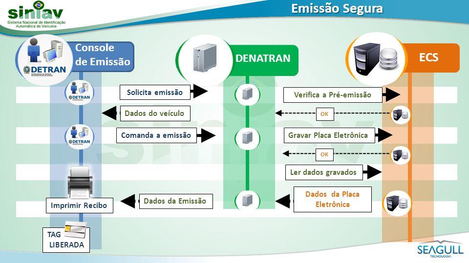 Verifica a Pré-emissão Dados da Placa Eletrônica
