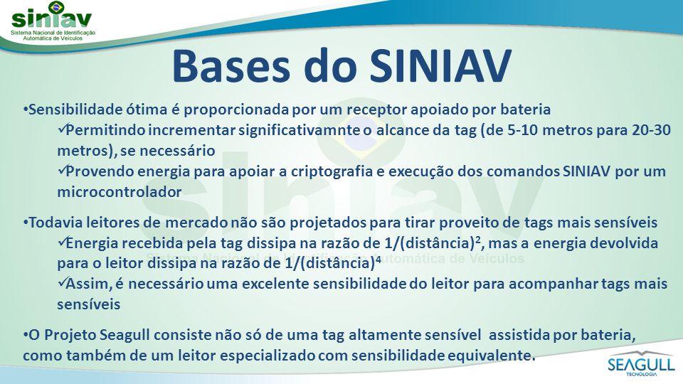 Bases do SINIAV Sensibilidade ótima é proporcionada por um receptor apoiado por bateria.