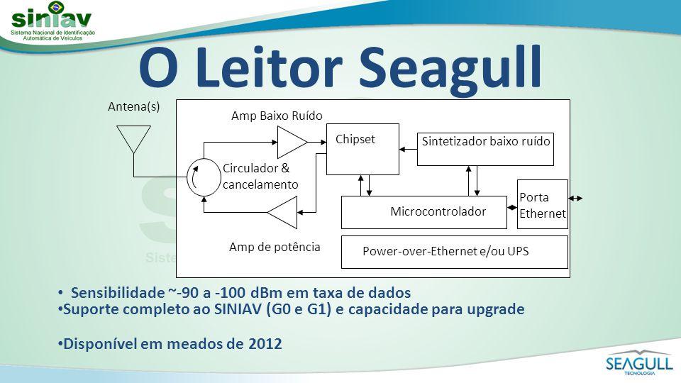 O Leitor Seagull Sensibilidade ~-90 a -100 dBm em taxa de dados