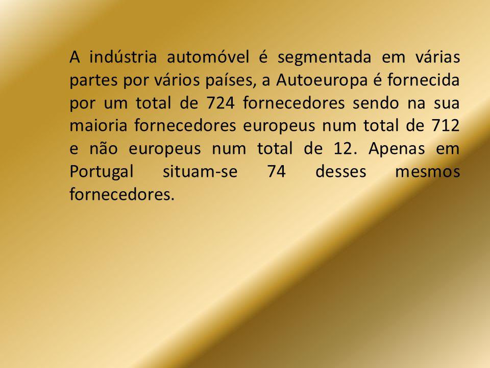 A indústria automóvel é segmentada em várias partes por vários países, a Autoeuropa é fornecida por um total de 724 fornecedores sendo na sua maioria fornecedores europeus num total de 712 e não europeus num total de 12.