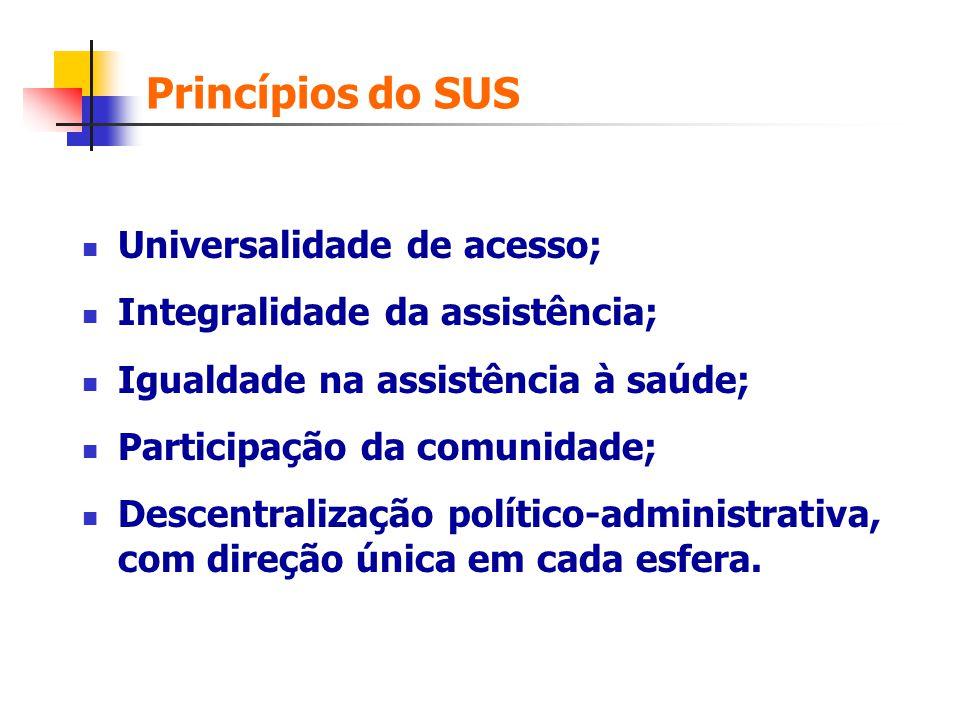 Princípios do SUS Universalidade de acesso;