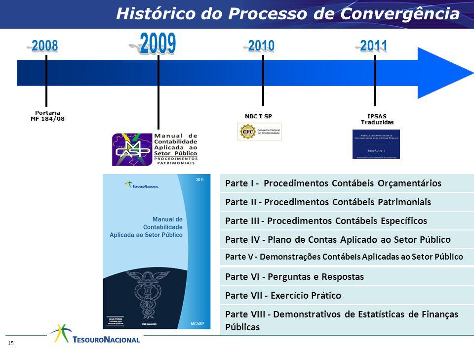 Histórico do Processo de Convergência