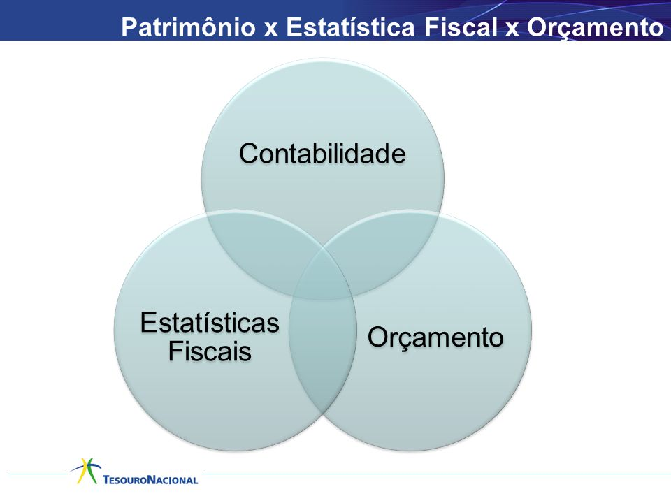 Contabilidade Estatísticas Fiscais Orçamento