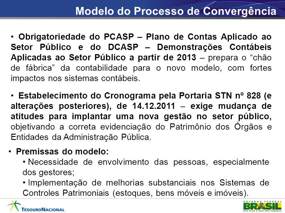 Modelo do Processo de Convergência