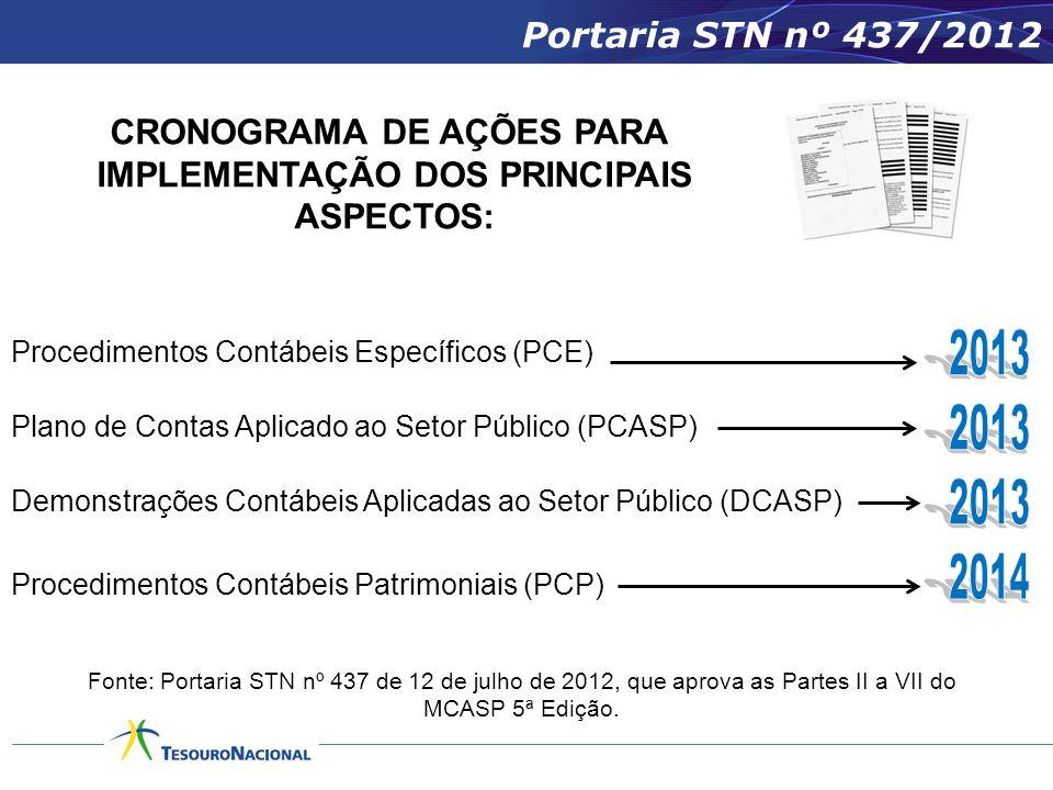 CRONOGRAMA DE AÇÕES PARA IMPLEMENTAÇÃO DOS PRINCIPAIS ASPECTOS: