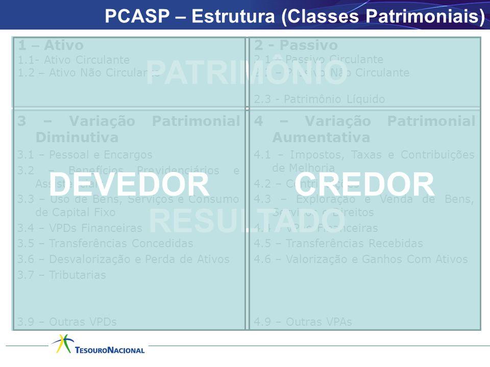 PCASP – Estrutura (Classes Patrimoniais)