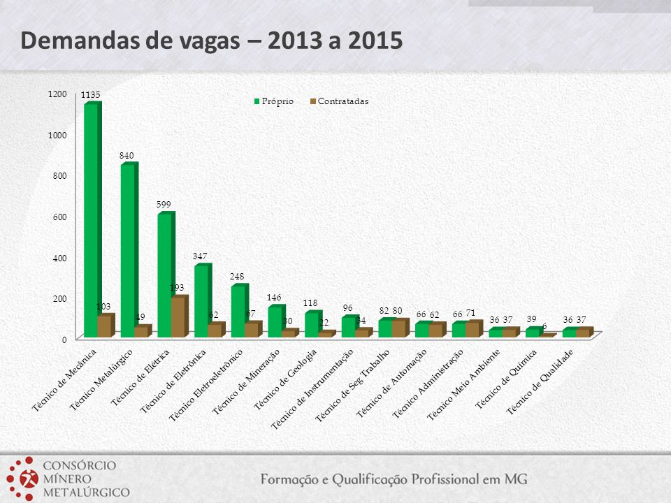 Demandas de vagas – 2013 a 2015