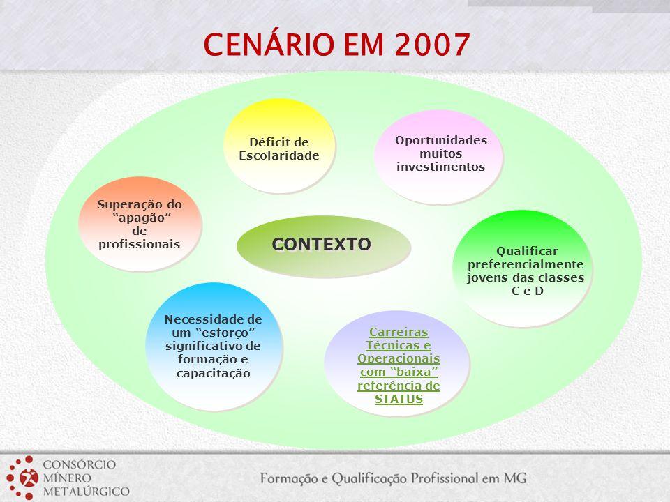 CENÁRIO EM 2007 CONTEXTO Oportunidades Déficit de Escolaridade muitos
