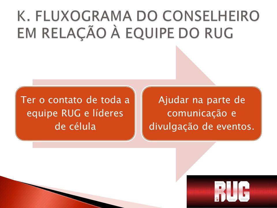 K. FLUXOGRAMA DO CONSELHEIRO EM RELAÇÃO À EQUIPE DO RUG