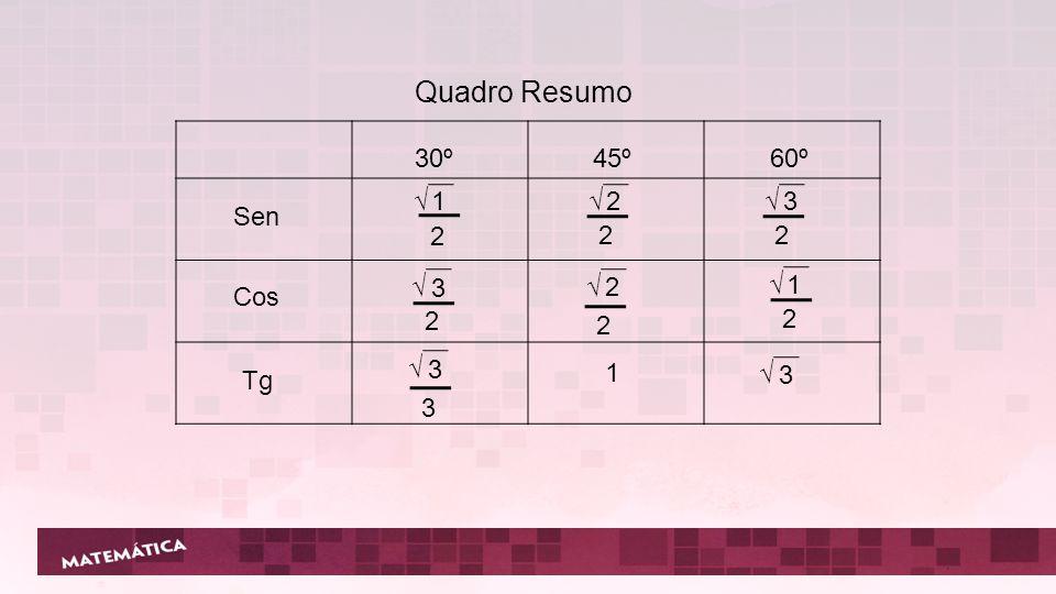 Quadro Resumo 30º 45º 60º √ 1 √ 2 √ 3 Sen 2 2 2 √ 3 √ 2 √ 1 Cos 2 2 2