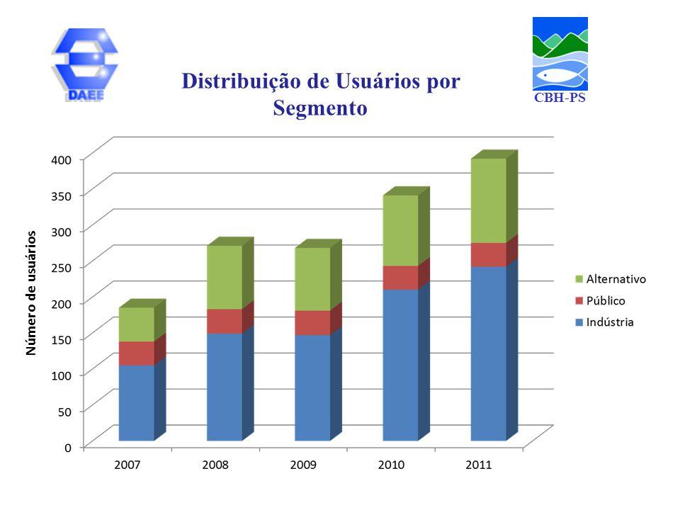 Distribuição de Usuários por Segmento