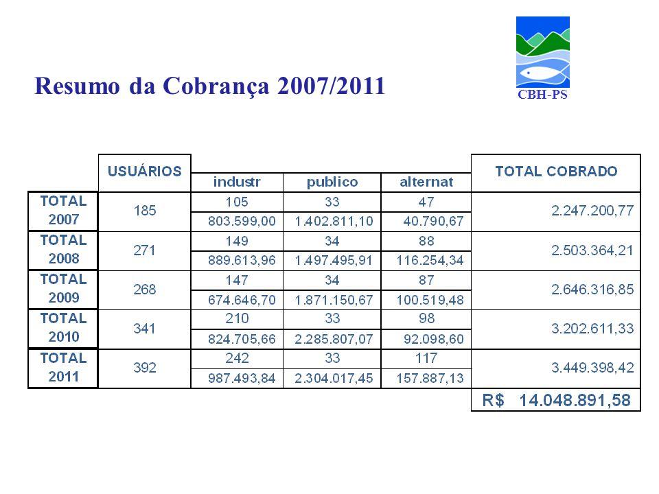 Resumo da Cobrança 2007/2011 CBH-PS