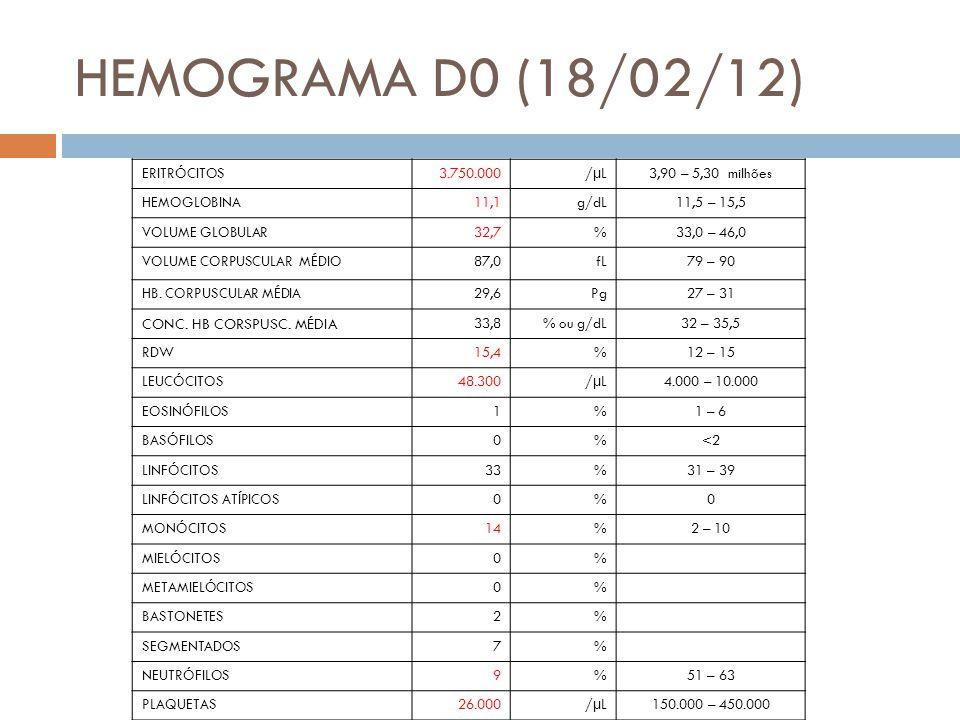 HEMOGRAMA D0 (18/02/12) CONC. HB CORSPUSC. MÉDIA ERITRÓCITOS 3.750.000