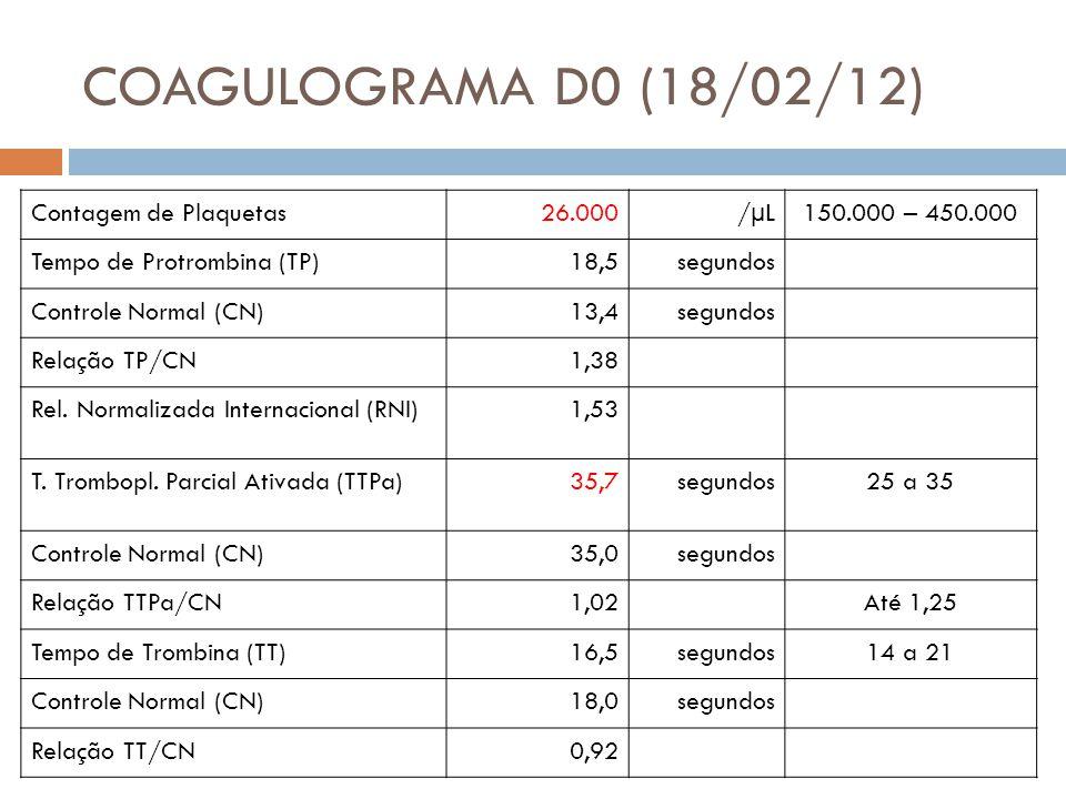 COAGULOGRAMA D0 (18/02/12) Contagem de Plaquetas 26.000 /µL