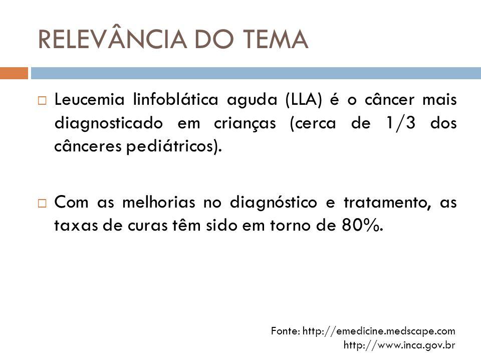 RELEVÂNCIA DO TEMA Leucemia linfoblática aguda (LLA) é o câncer mais diagnosticado em crianças (cerca de 1/3 dos cânceres pediátricos).