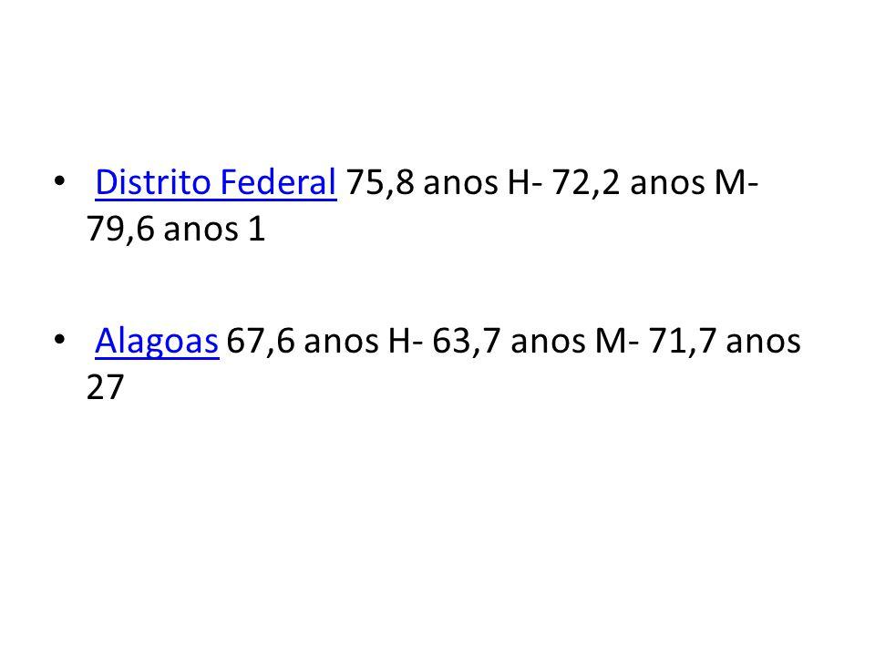 Distrito Federal 75,8 anos H- 72,2 anos M- 79,6 anos 1