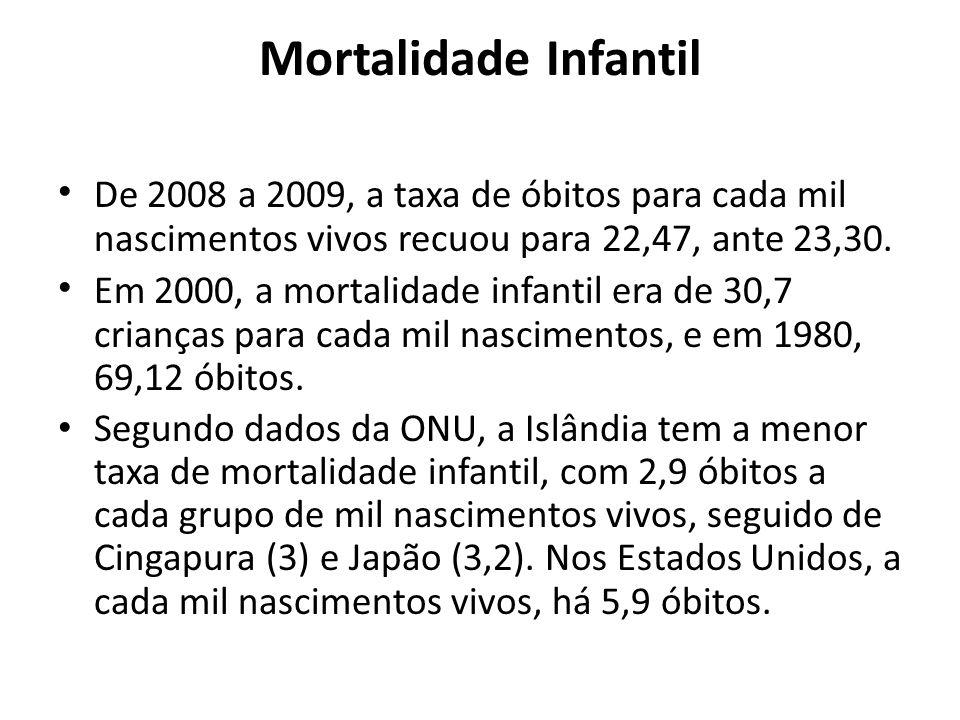 Mortalidade Infantil De 2008 a 2009, a taxa de óbitos para cada mil nascimentos vivos recuou para 22,47, ante 23,30.