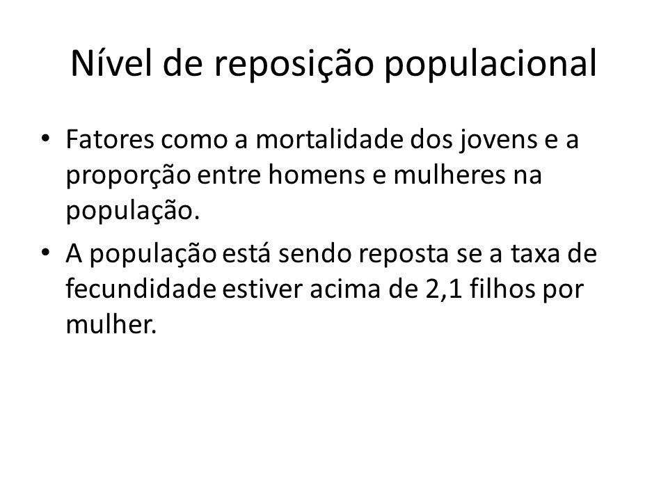 Nível de reposição populacional