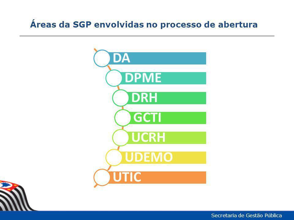 Áreas da SGP envolvidas no processo de abertura