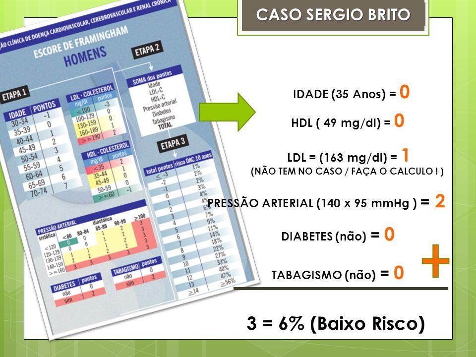 3 = 6% (Baixo Risco) CASO SERGIO BRITO IDADE (35 Anos) = 0