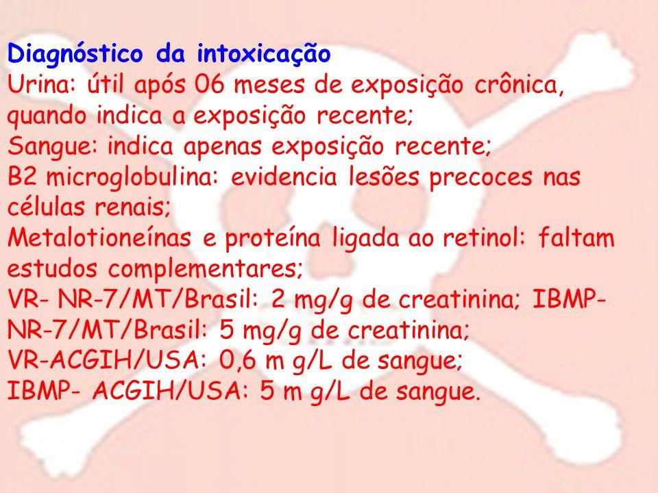 Diagnóstico da intoxicação