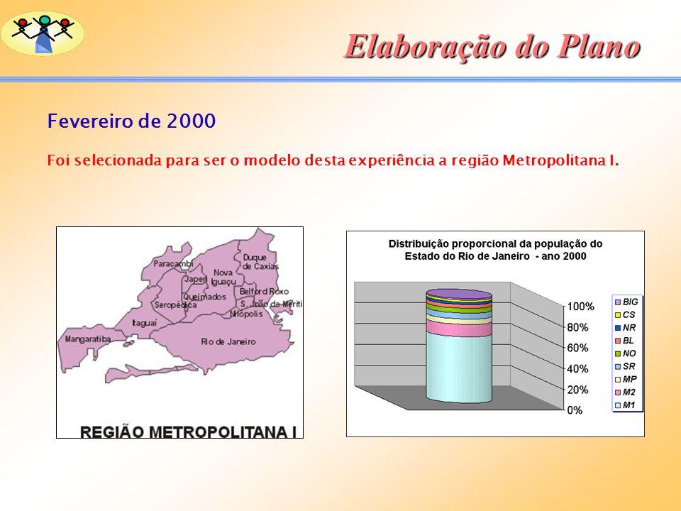 Elaboração do Plano Fevereiro de 2000