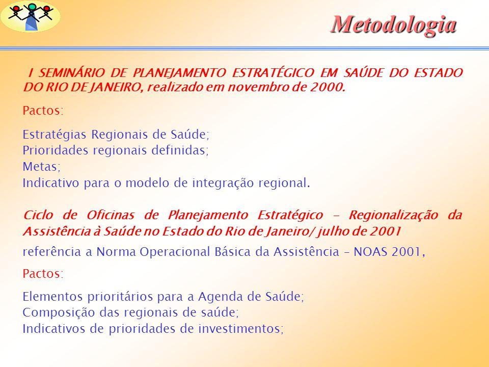 Metodologia Pactos: Estratégias Regionais de Saúde;