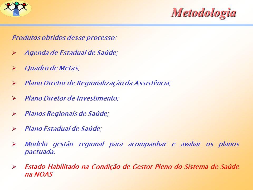Metodologia Produtos obtidos desse processo: