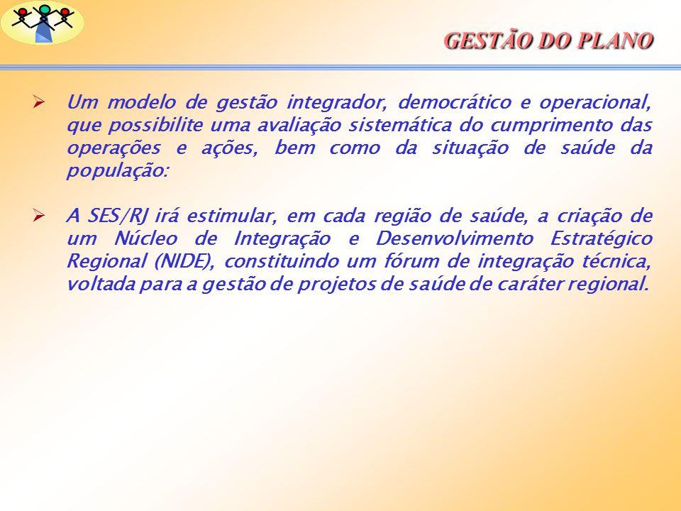 GESTÃO DO PLANO.