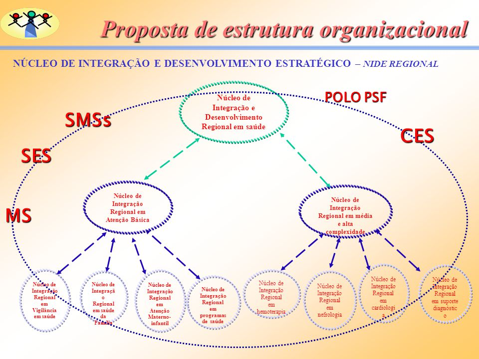 Proposta de estrutura organizacional