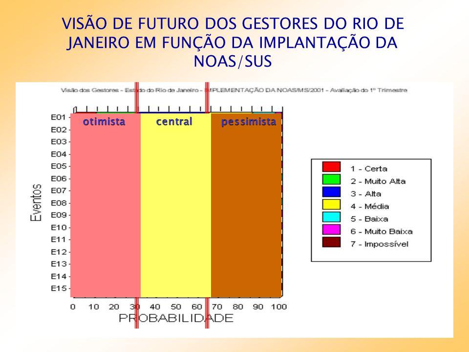 VISÃO DE FUTURO DOS GESTORES DO RIO DE JANEIRO EM FUNÇÃO DA IMPLANTAÇÃO DA NOAS/SUS