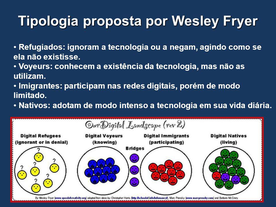 Tipologia proposta por Wesley Fryer