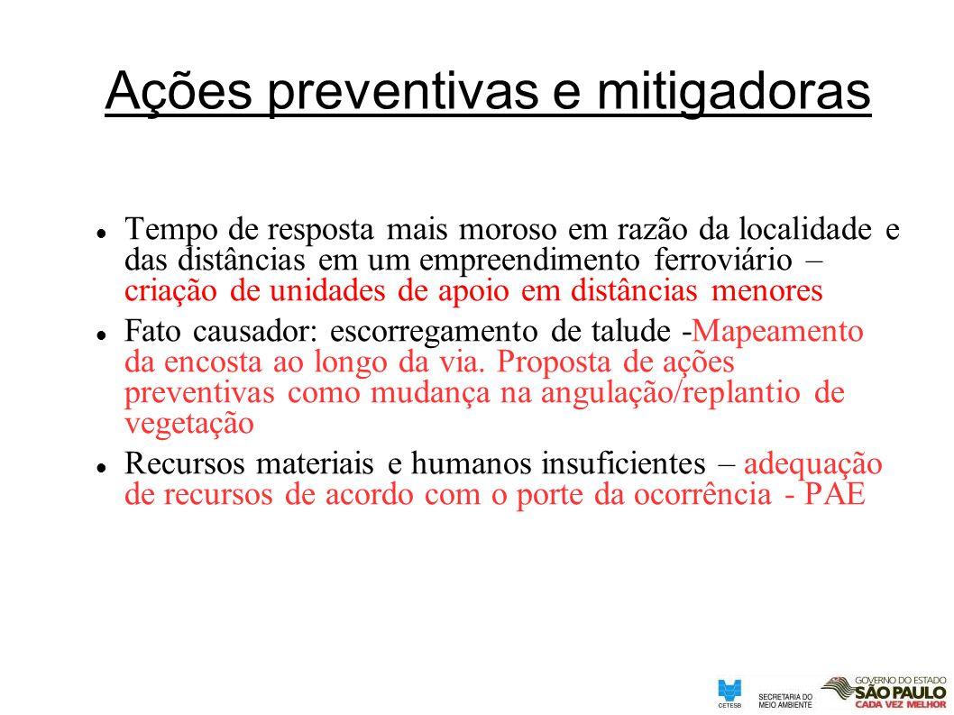 Ações preventivas e mitigadoras