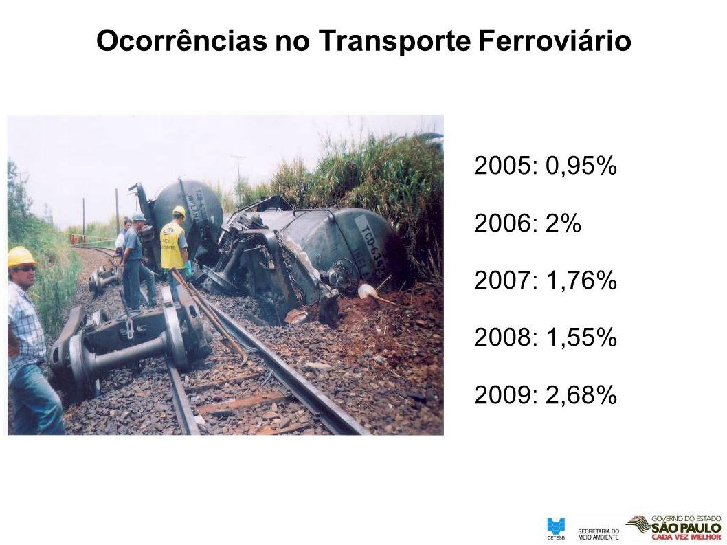 Ocorrências no Transporte Ferroviário