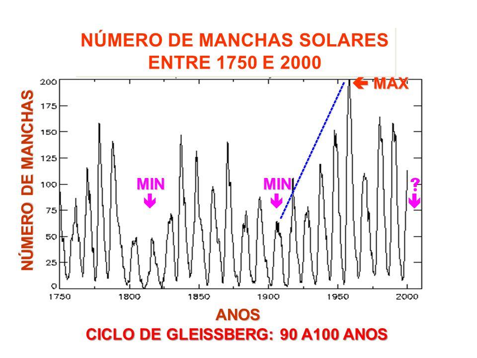 NÚMERO DE MANCHAS SOLARES ENTRE 1750 E 2000